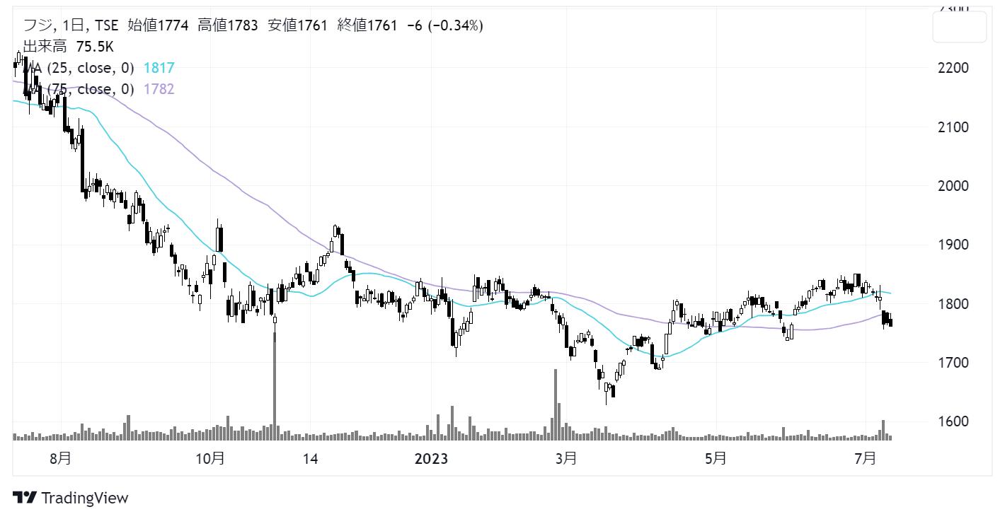 フジ(8278)株価チャート|日足1年