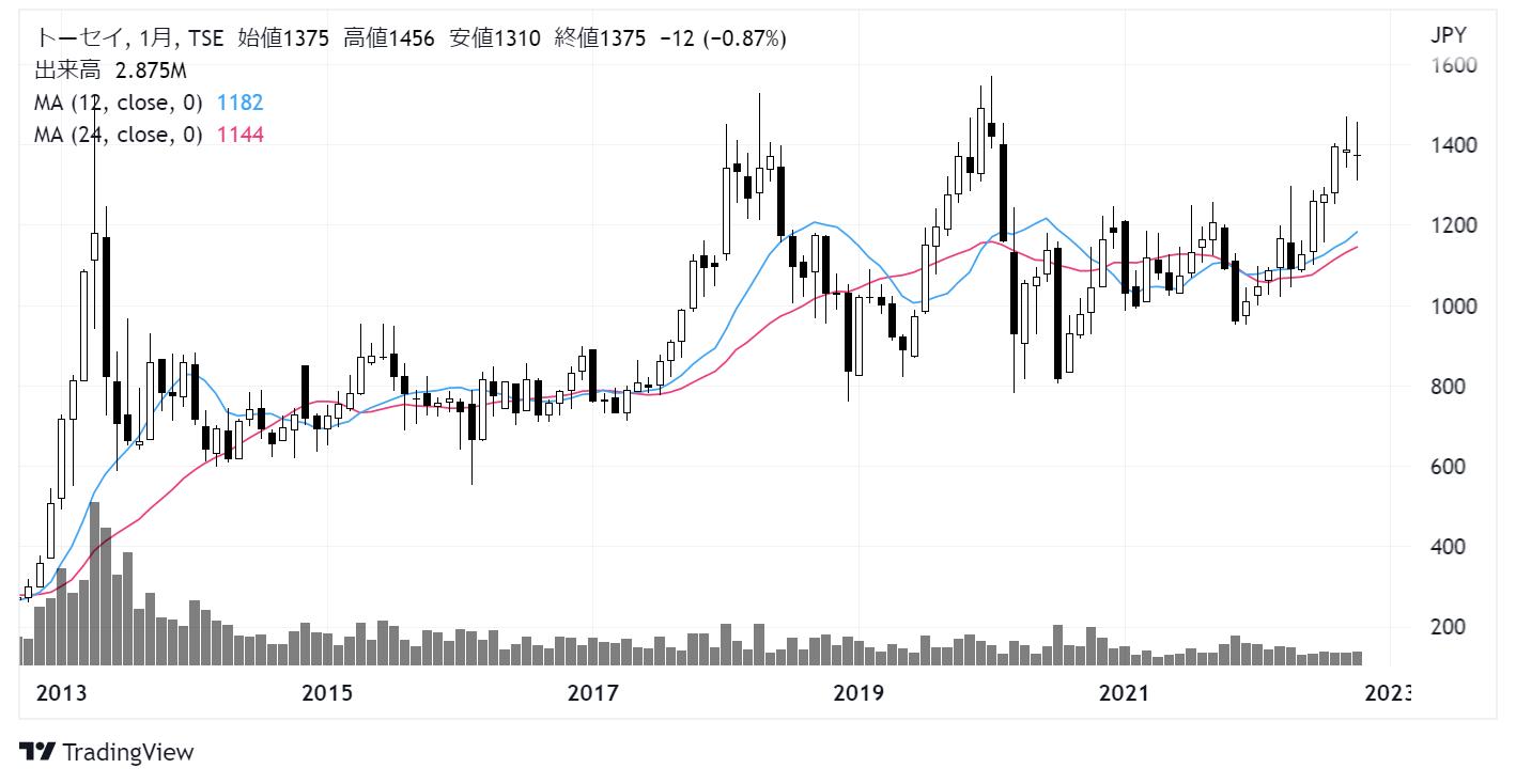 トーセイ(8923)株主優待株価チャート|月足10年