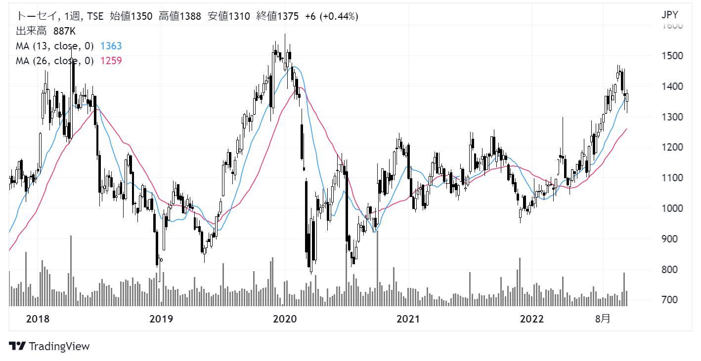 トーセイ(8923)株主優待株価チャート|週足5年