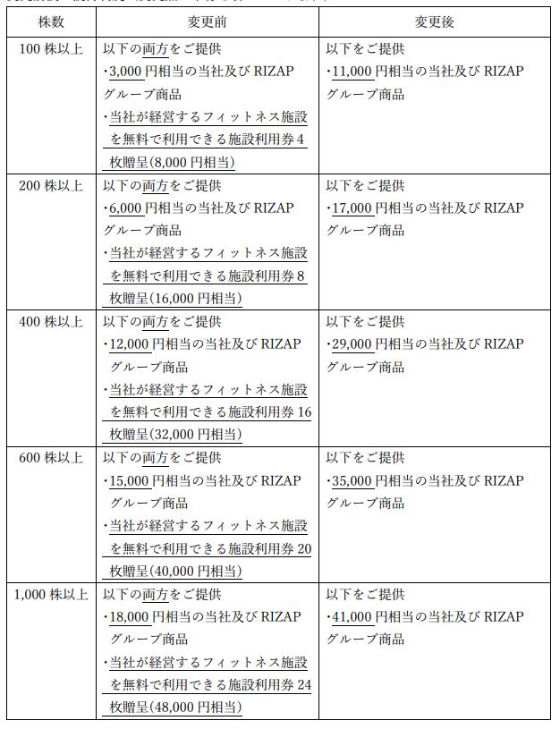 SDエンターテイメント優待変更内容