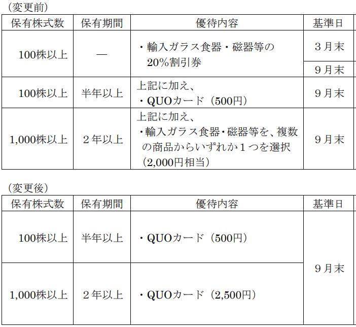明和産業優待変更内容表
