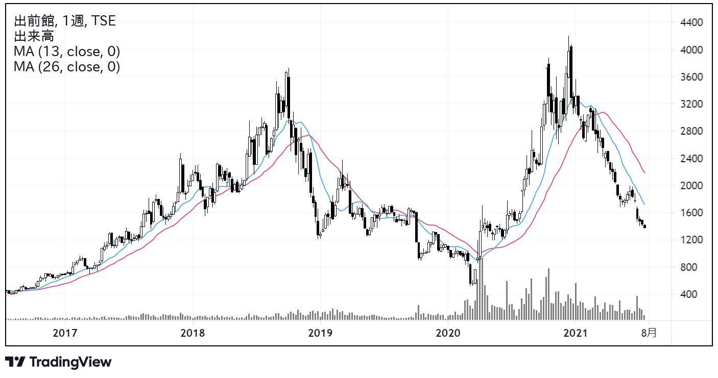 出前館(2484)株価チャート|週足5年