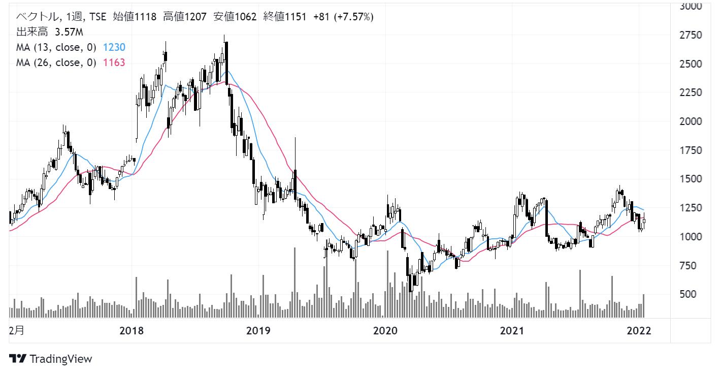 ベクトル(6058)株価チャート|週足5年