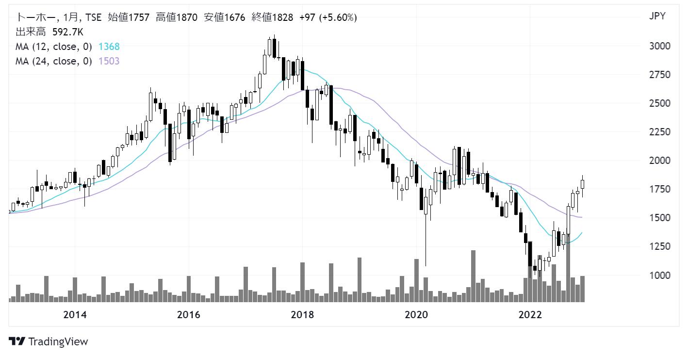 トーホー(8142)株価チャート|月足10年