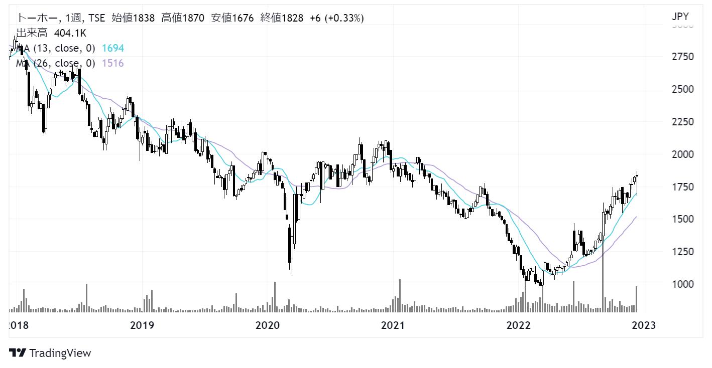 トーホー(8142)株価チャート|週足5年