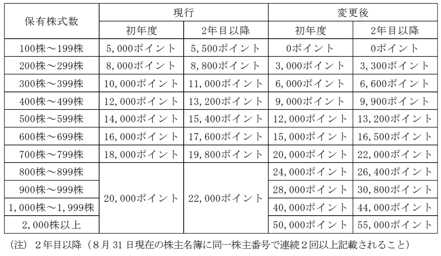and factory優待内容変更表