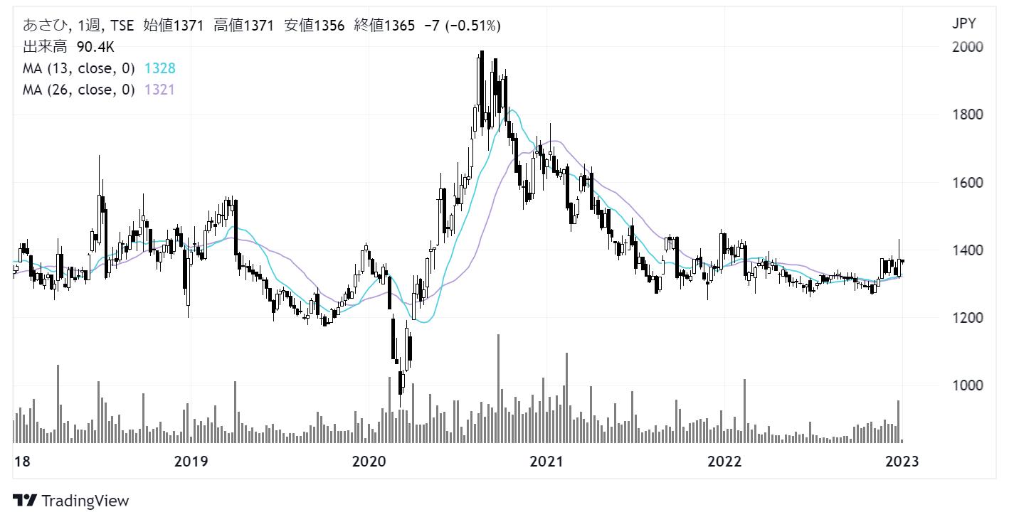 あさひ(3333)株価チャート|週足5年