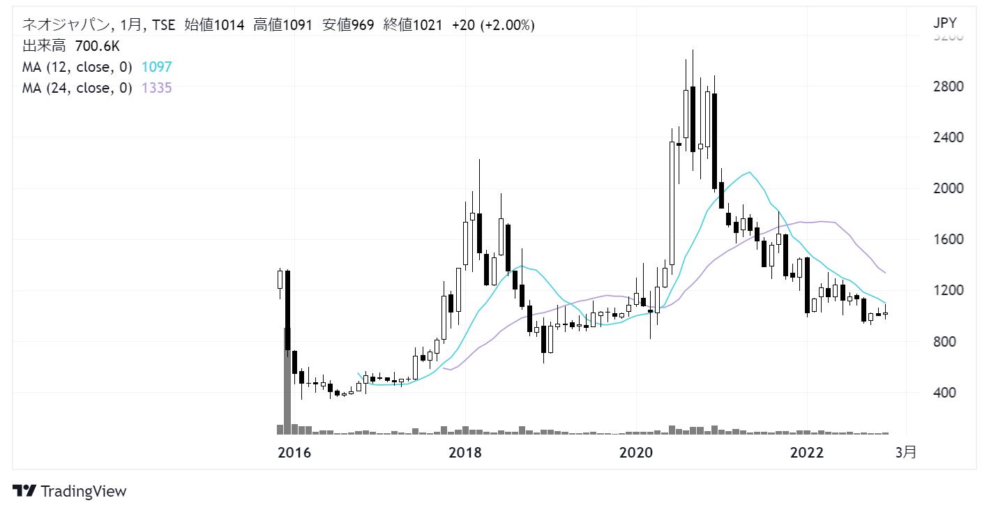 ネオジャパン(3921)株価チャート|月足10年
