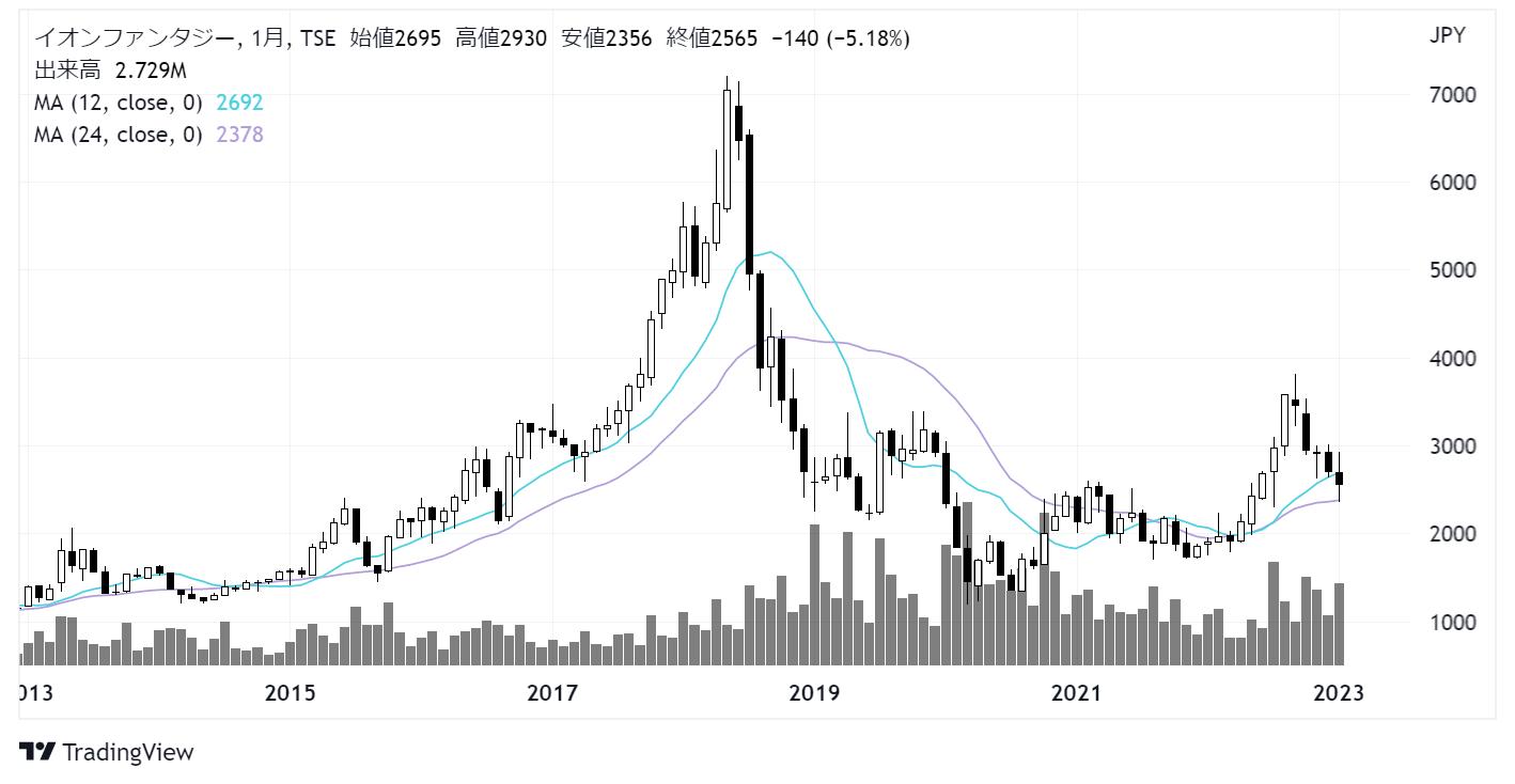 イオンファンタジー(4343)株価チャート|月足10年