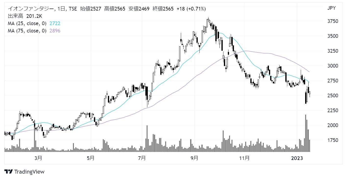 イオンファンタジー(4343)株価チャート|日足1年