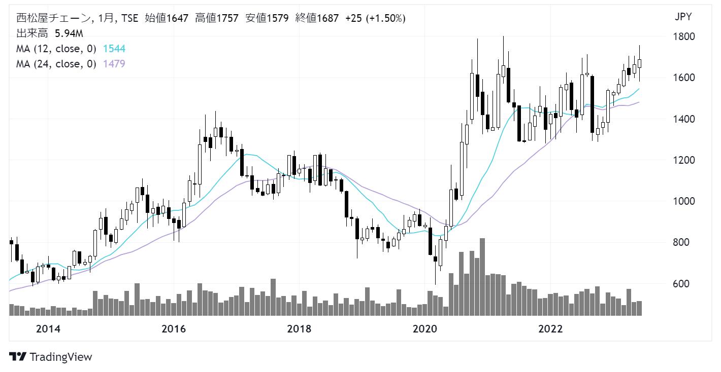 西松屋チェーン(7545)株価チャート|月足10年