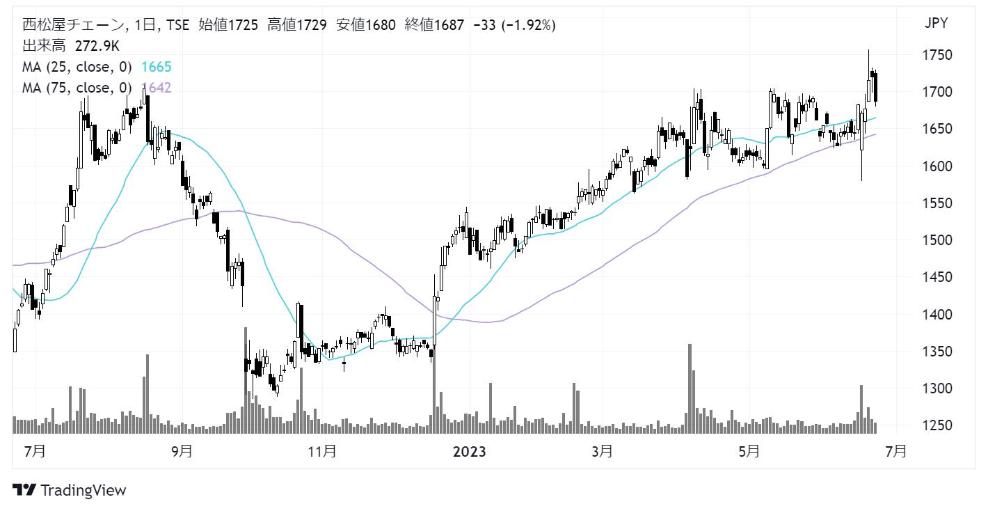 西松屋チェーン(7545)株価チャート|日足1年