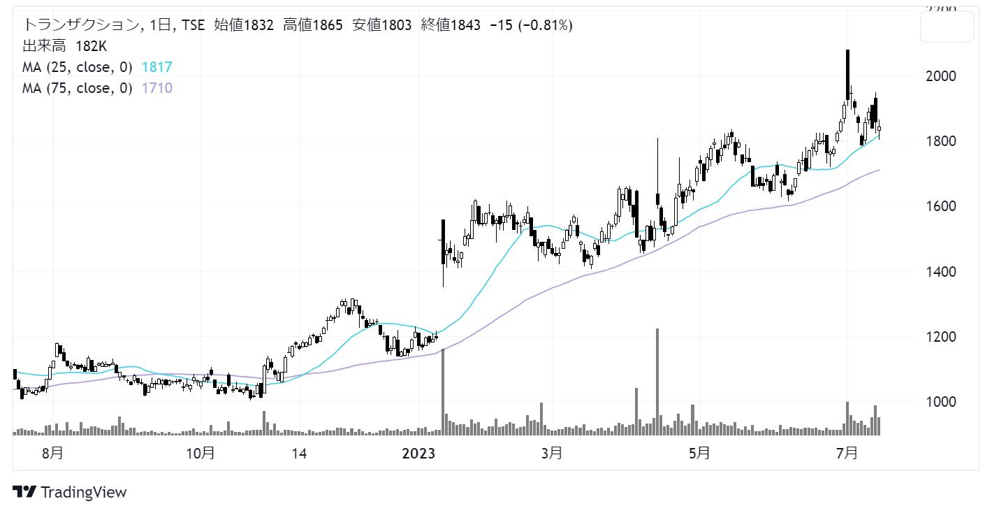 トランザクション(7818)株価チャート|日足1年