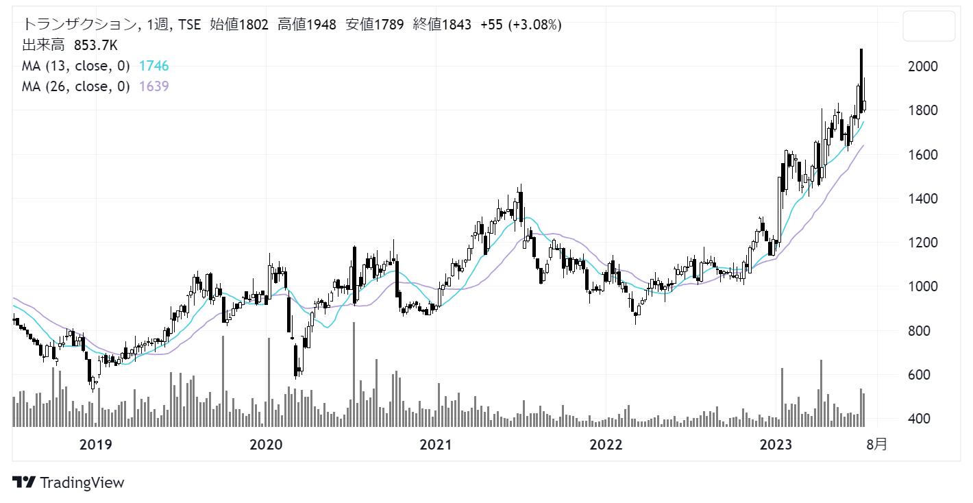 トランザクション(7818)株価チャート|週足5年
