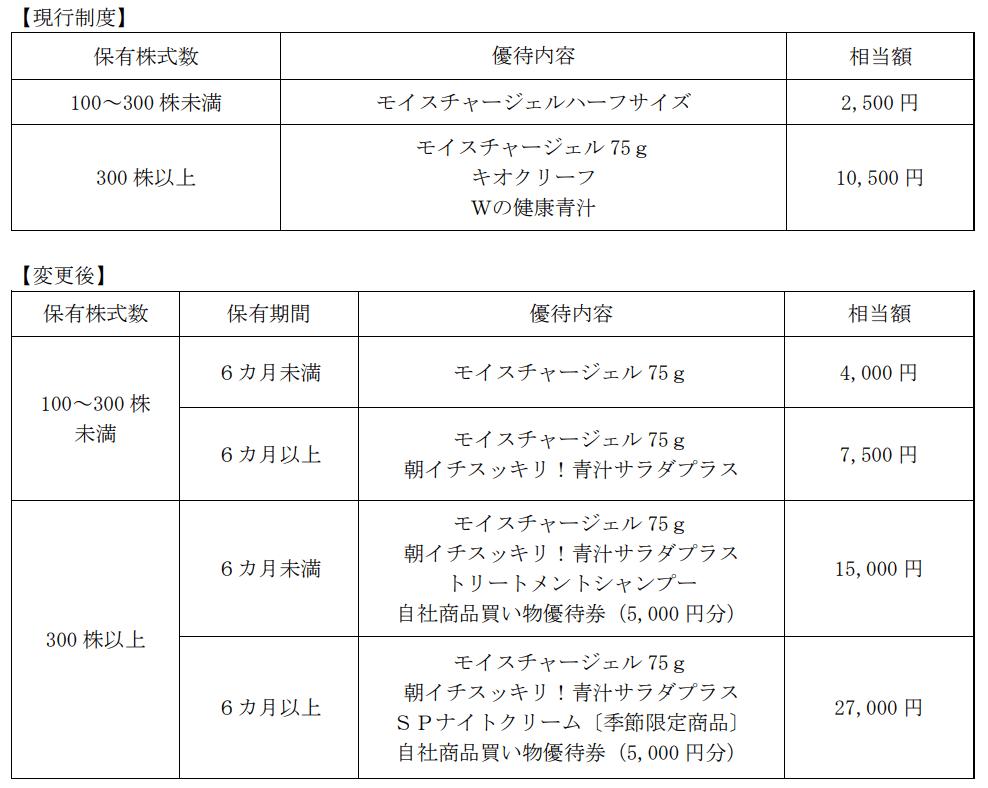 新日本製薬優待変更内容