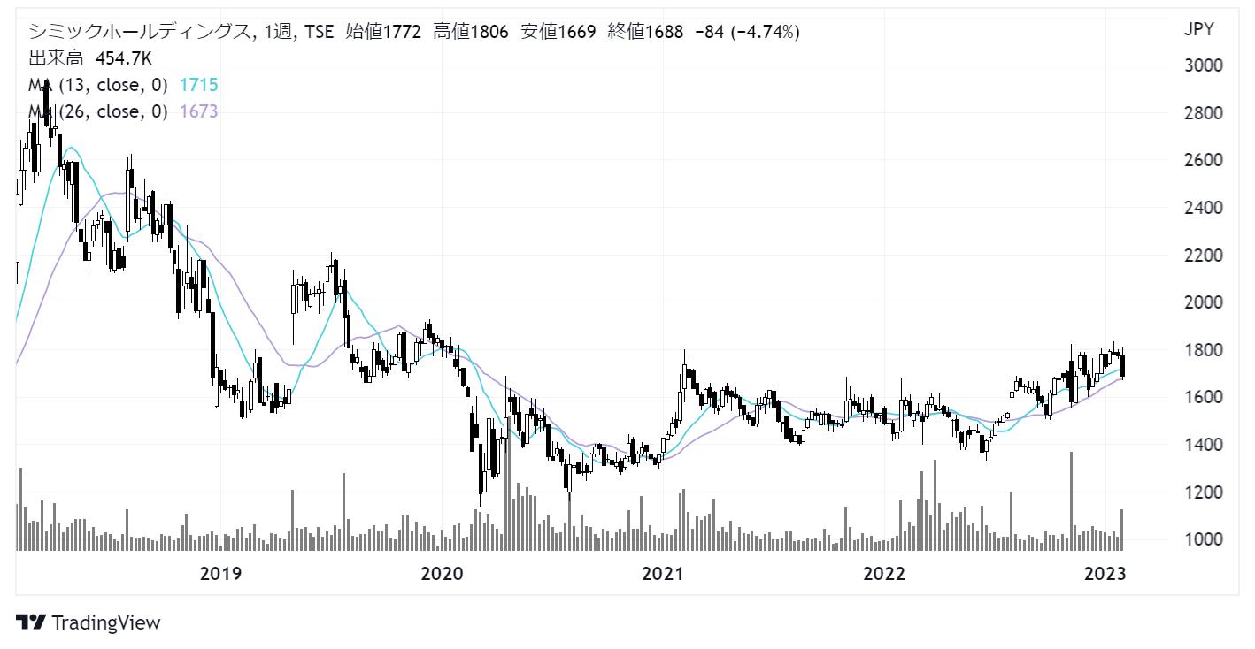 シミックホールディングス(2309)株価チャート|週足5年