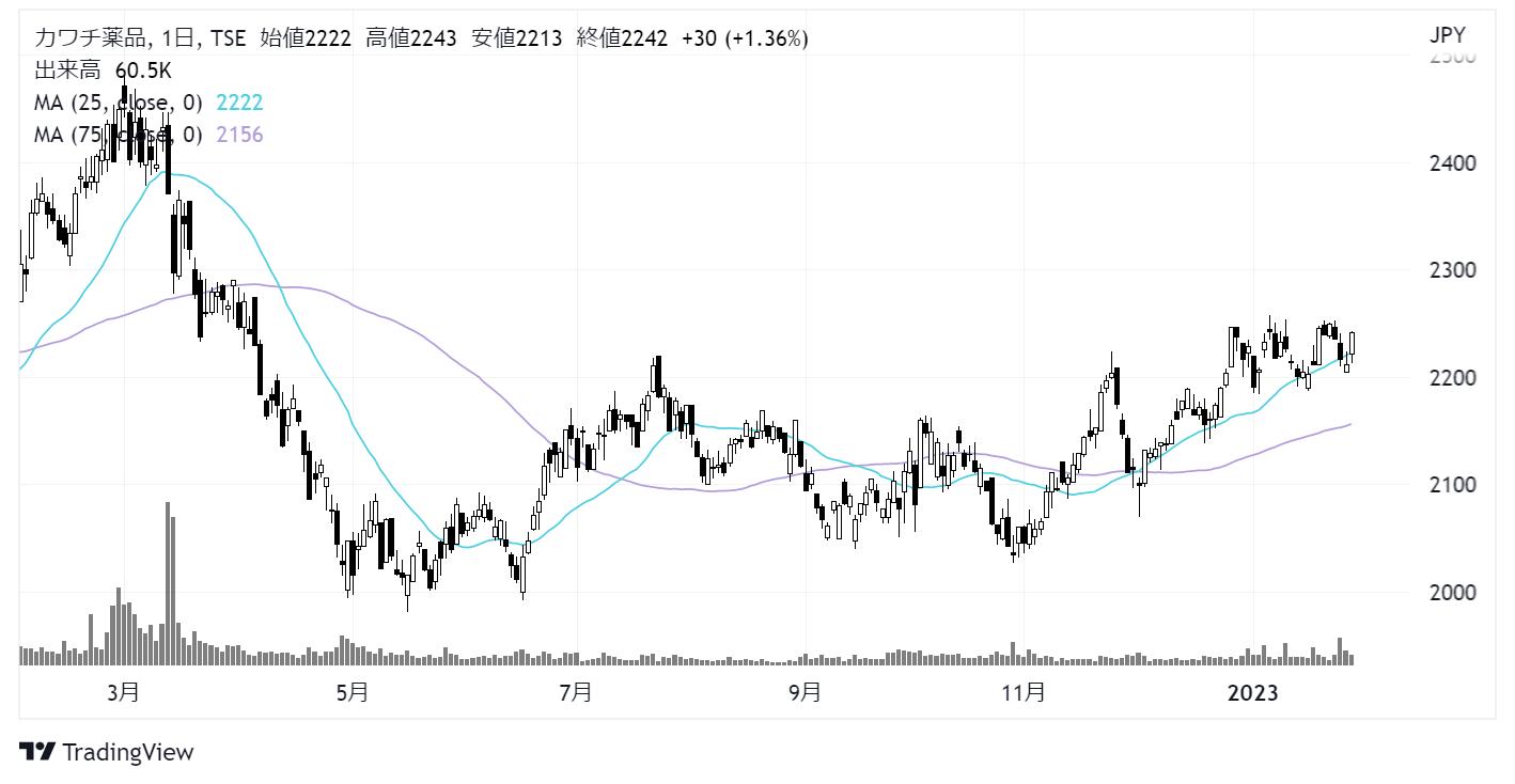 カワチ薬品(2664)株価チャート|日足1年