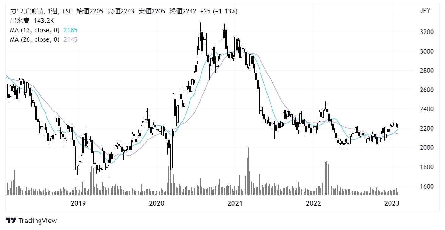 カワチ薬品(2664)株価チャート|週足5年
