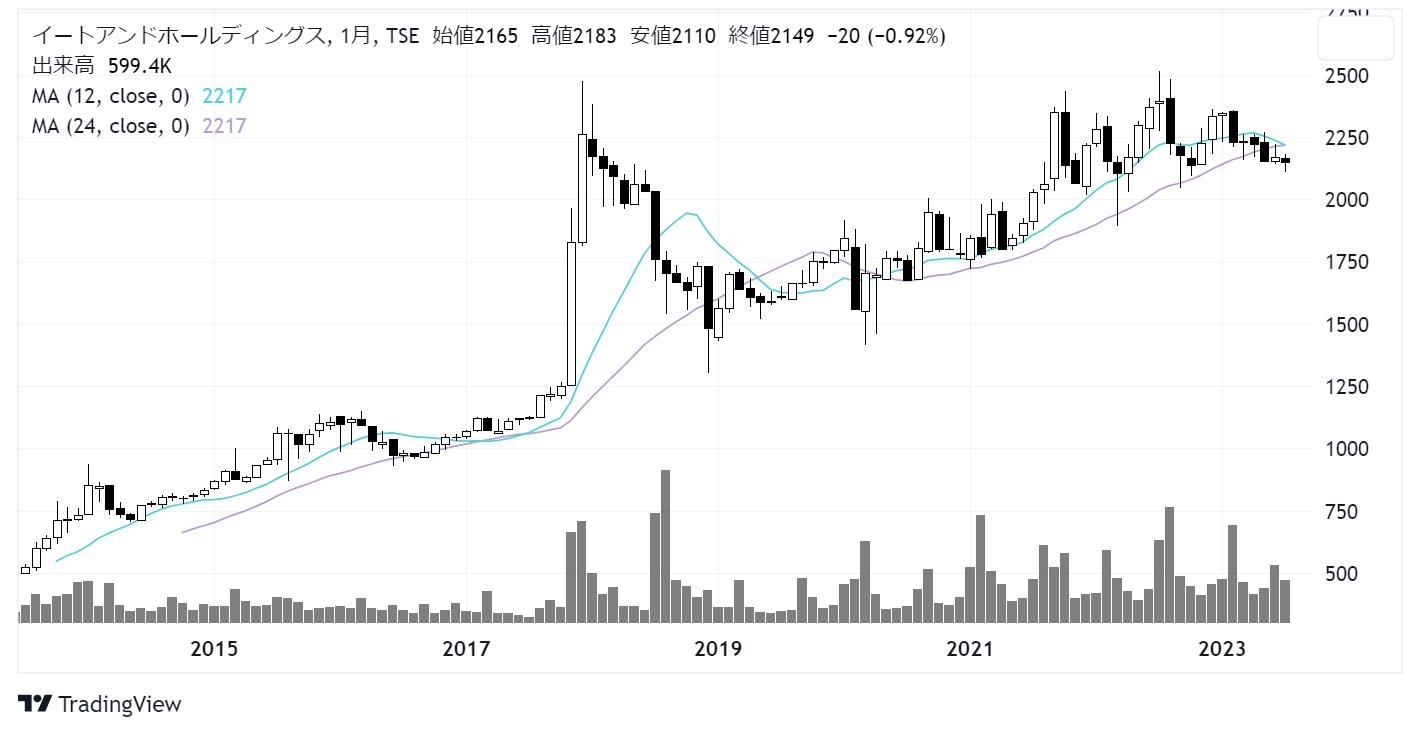 イートアンド (2882)株価チャート|月足10年
