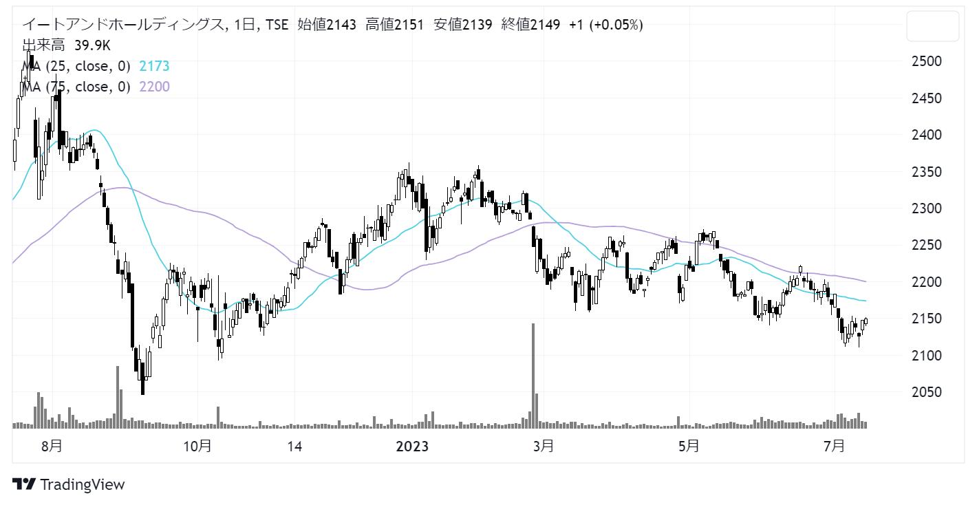 イートアンド (2882)株価チャート|日足1年