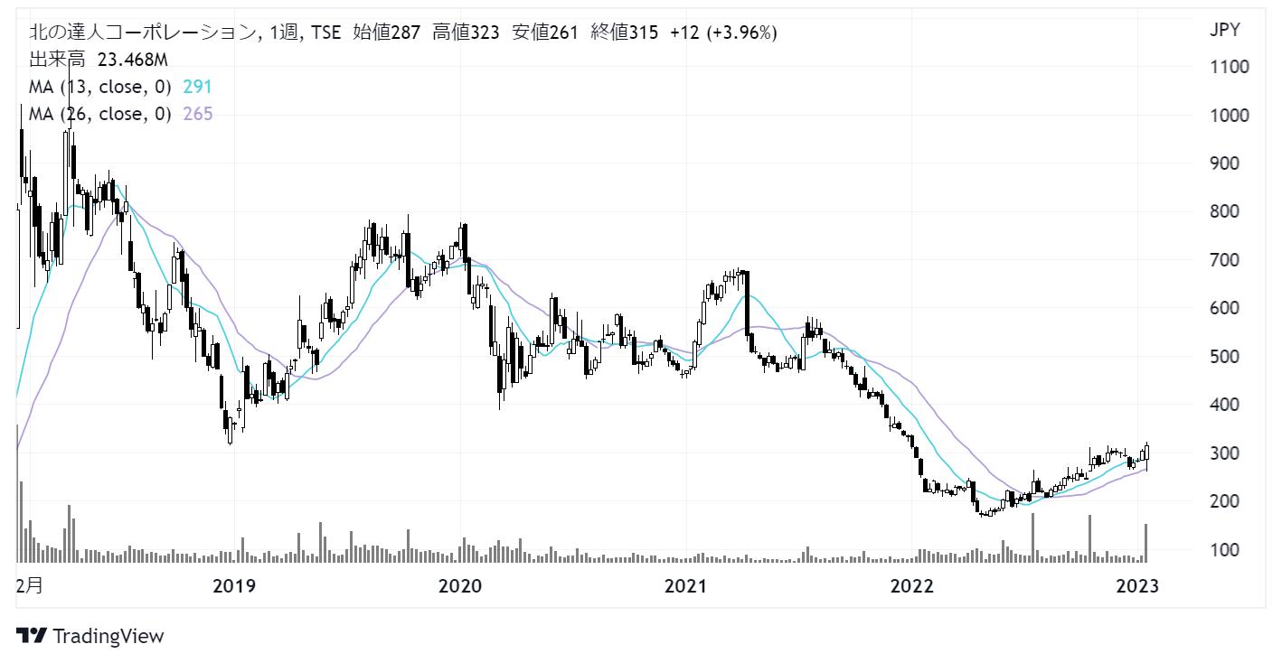 北の達人コーポレーション(2930)株価チャート|週足5年