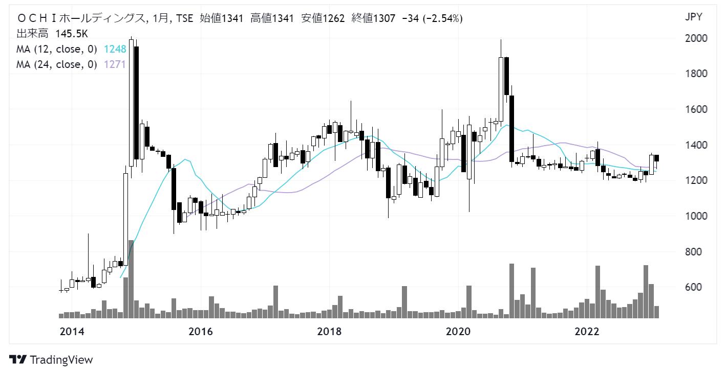 OCHIホールディングス(3166)株価チャート|月足10年