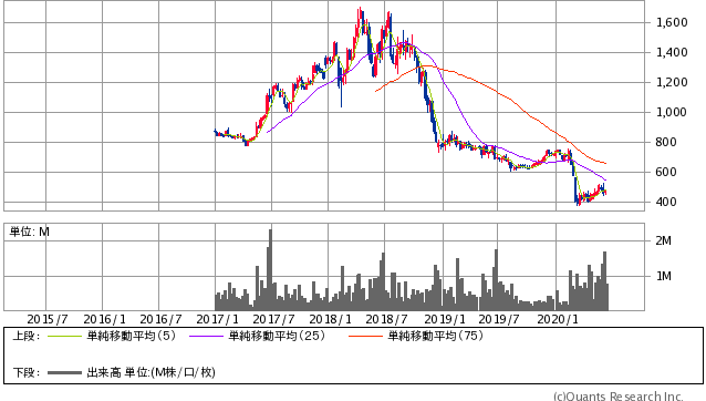 AOI TYO Holdings(3975)株価チャート|週足5年