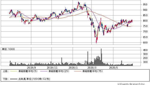 第一稀元素化学工業(4082)株価チャート|日足1年