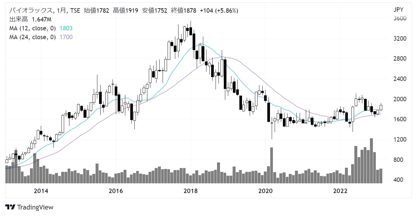 パイオラックス(5988)株価チャート|月足10年