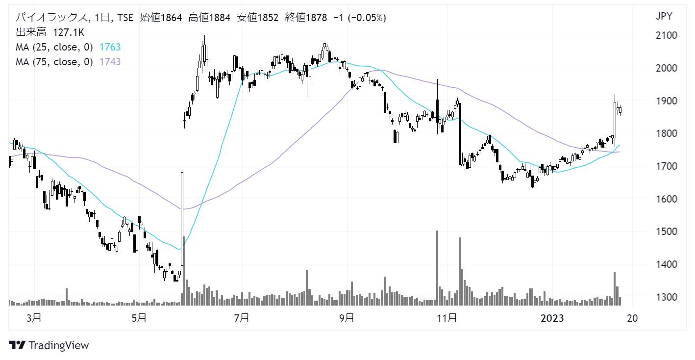 パイオラックス(5988)株価チャート 日足1年