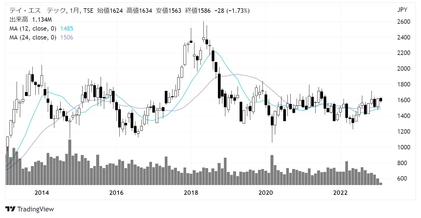 テイ・エス テック(7313)株価チャート|月足10年