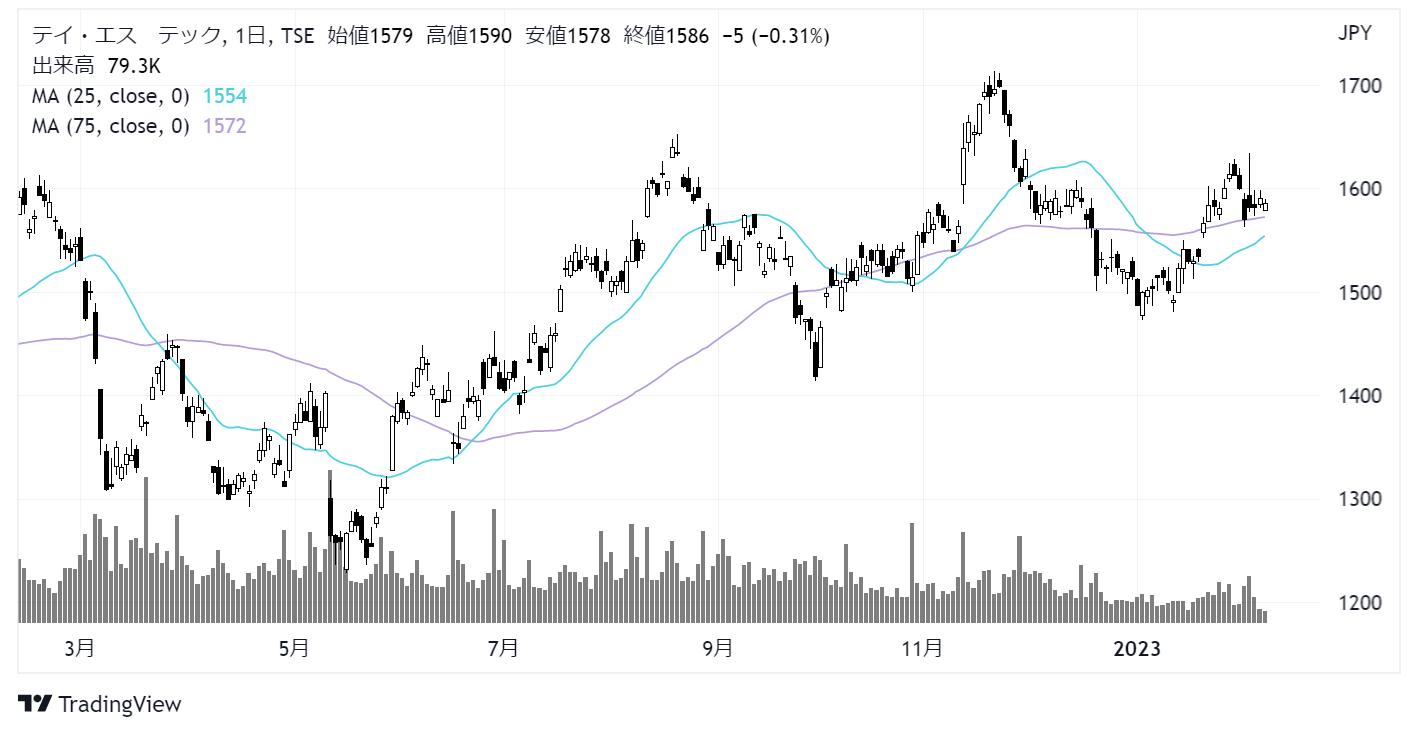 テイ・エス テック(7313)株価チャート|日足1年