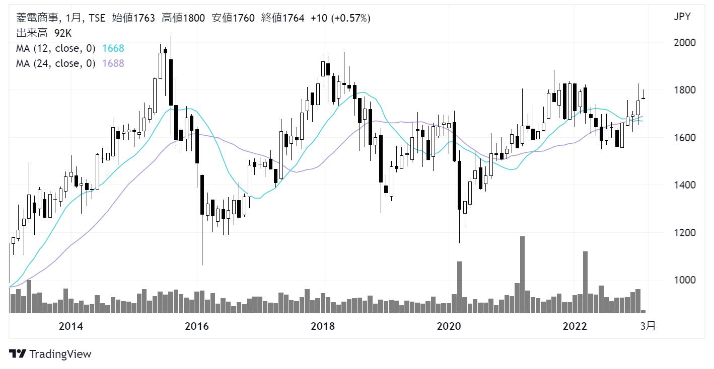 菱電商事 (8084)株価チャート|月足10年