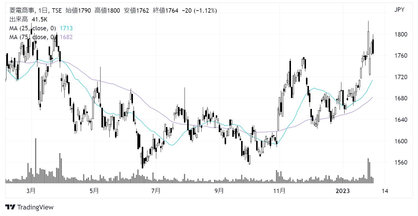菱電商事 (8084)株価チャート|日足1年
