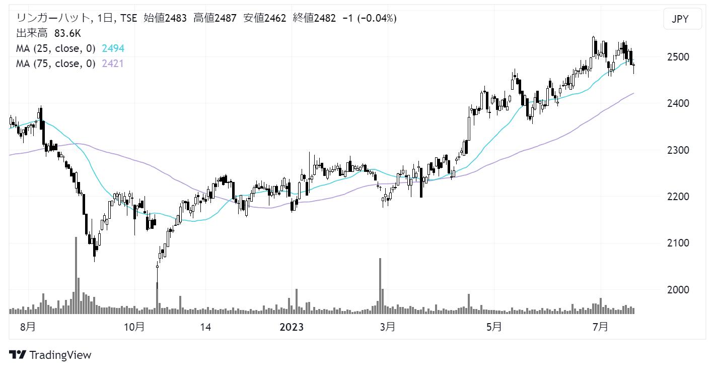 リンガーハット(8200)株価チャート|日足1年