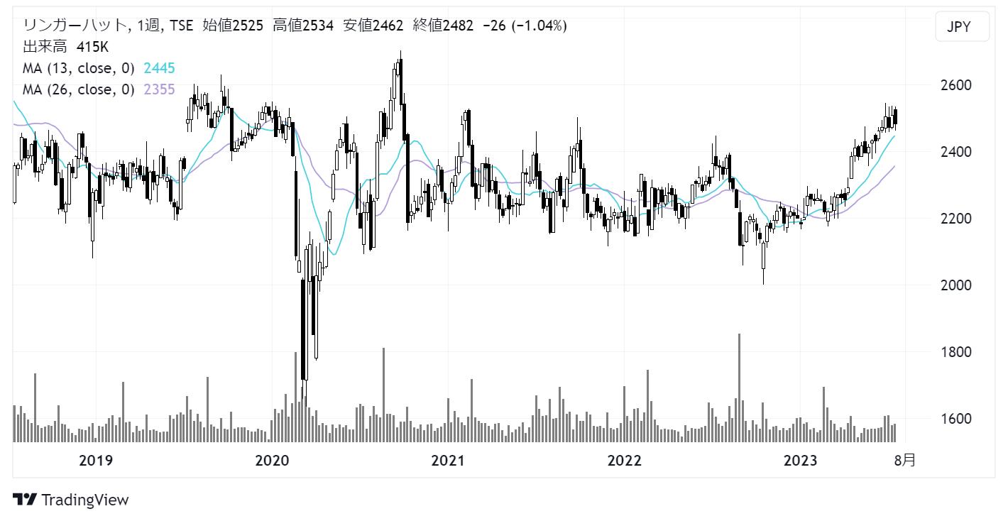 リンガーハット(8200)株価チャート|週足5年