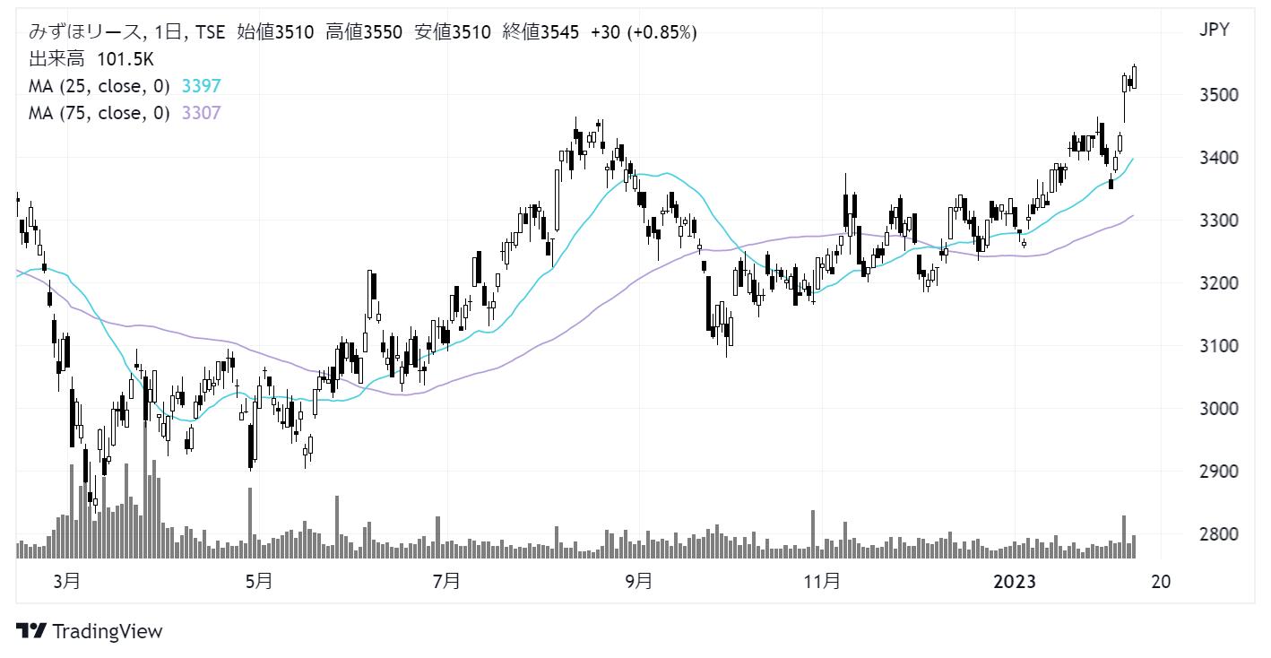 みずほリース(8425)株価チャート|日足1年