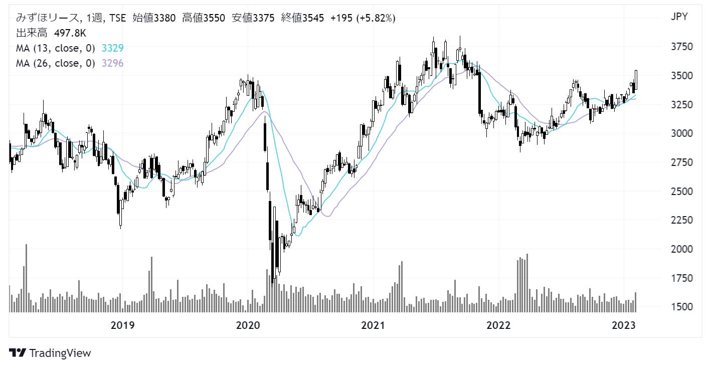みずほリース(8425)株価チャート|週足5年