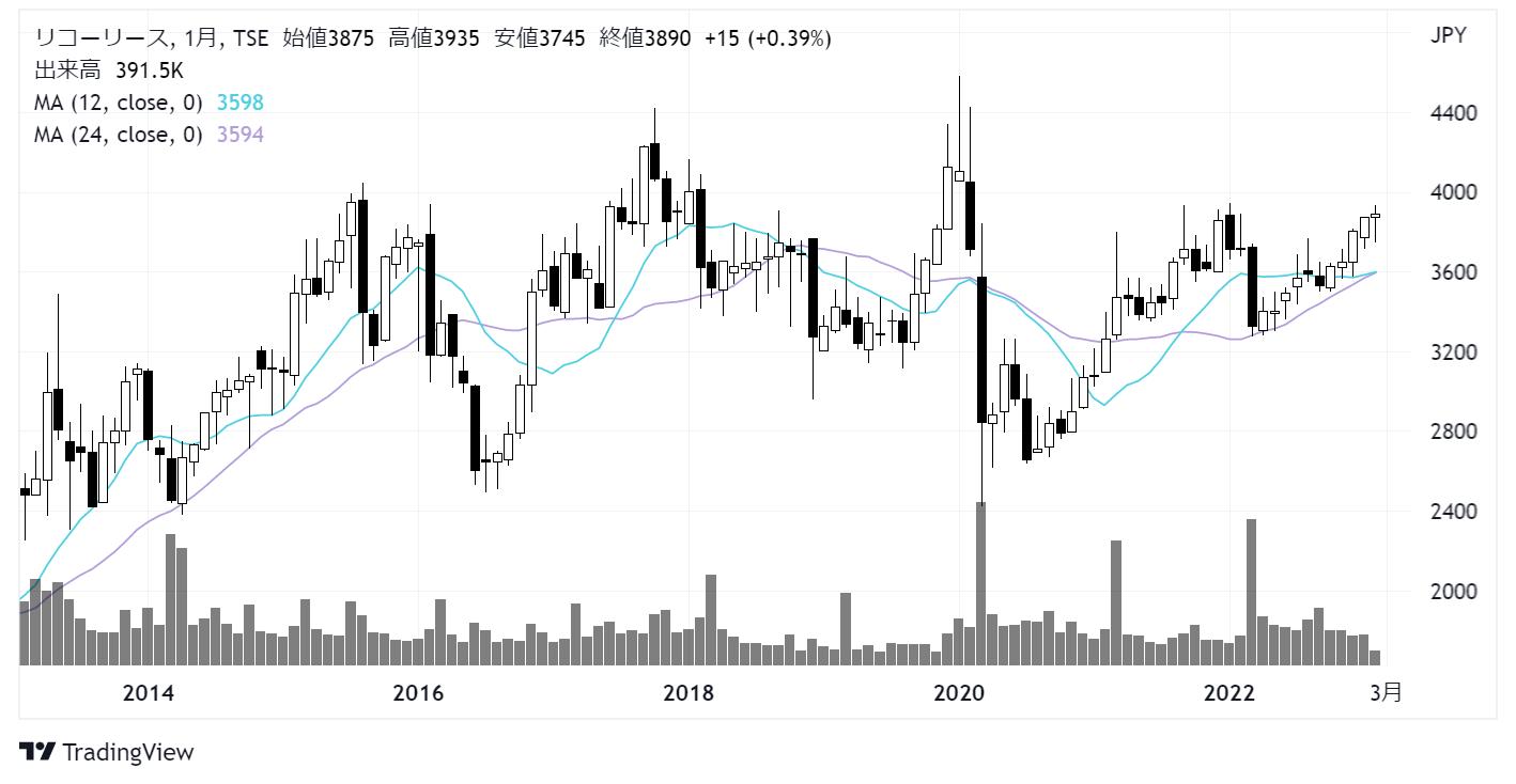 リコーリース(8566)株価チャート|月足10年