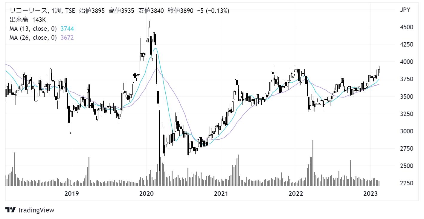 リコーリース(8566)株価チャート|週足5年