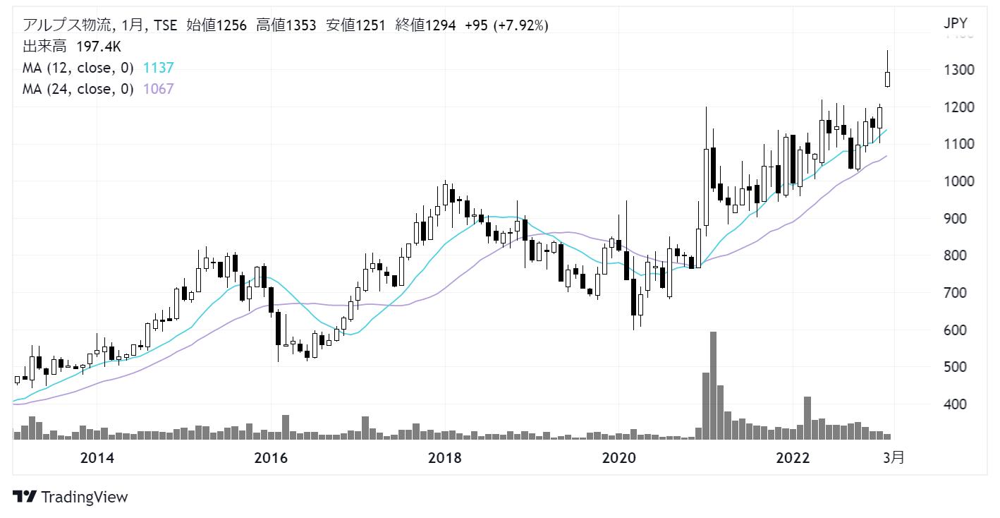 アルプス物流(9055)株価チャート|月足10年