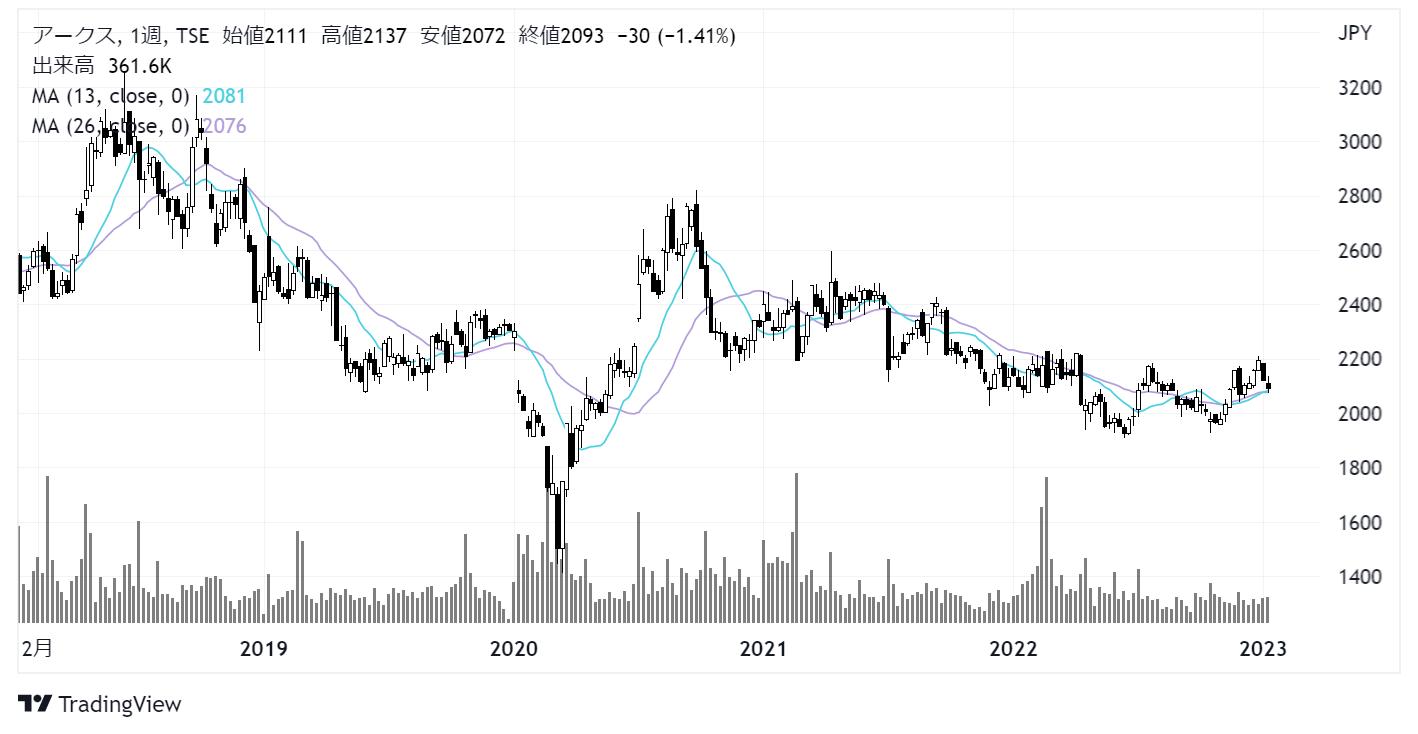 アークス(9948)株価チャート|週足5年