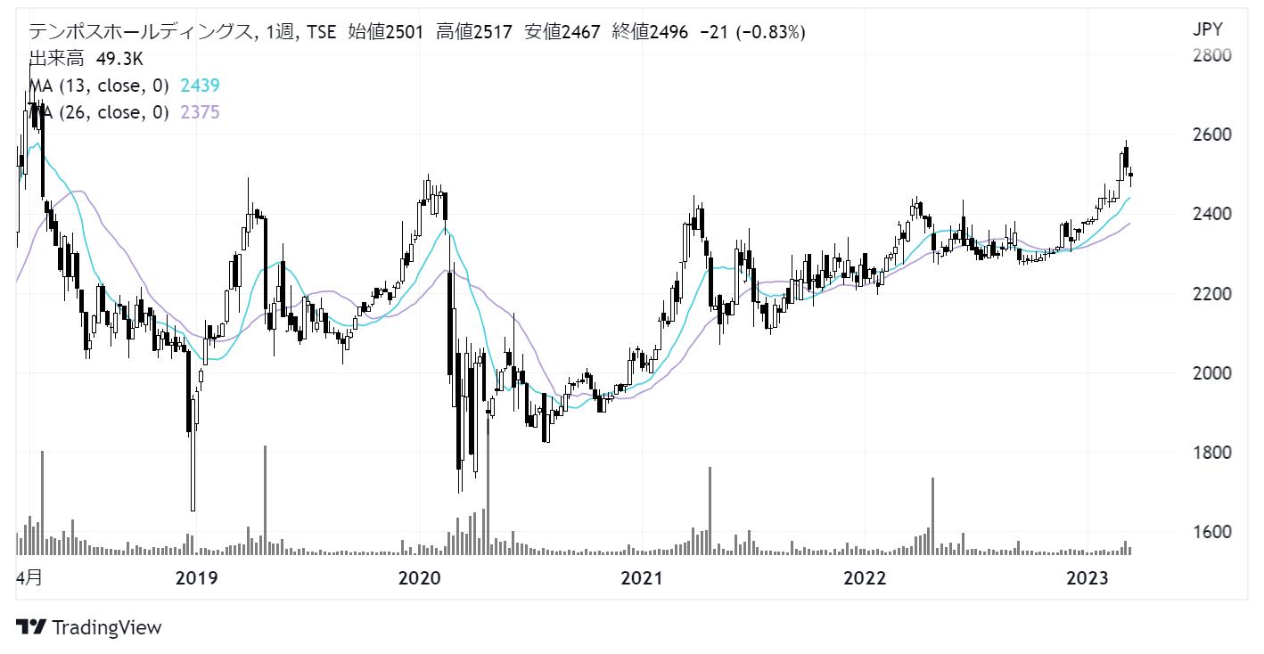 テンポスホールディングス(2751)株価チャート|週足5年