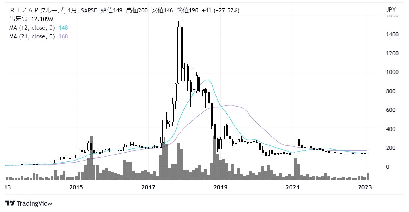 RIZAPグループ(2928)株価チャート|月足10年