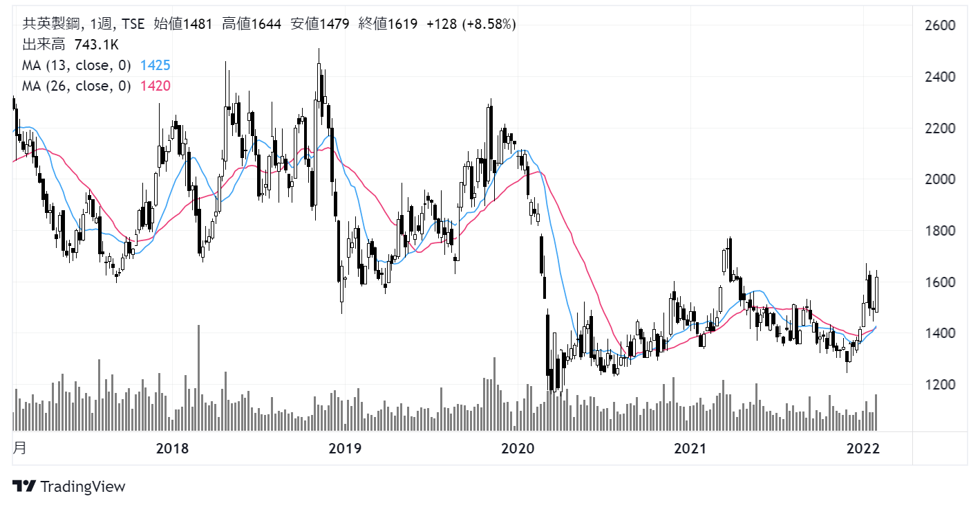 共英製鋼(5440)株価チャート|週足5年