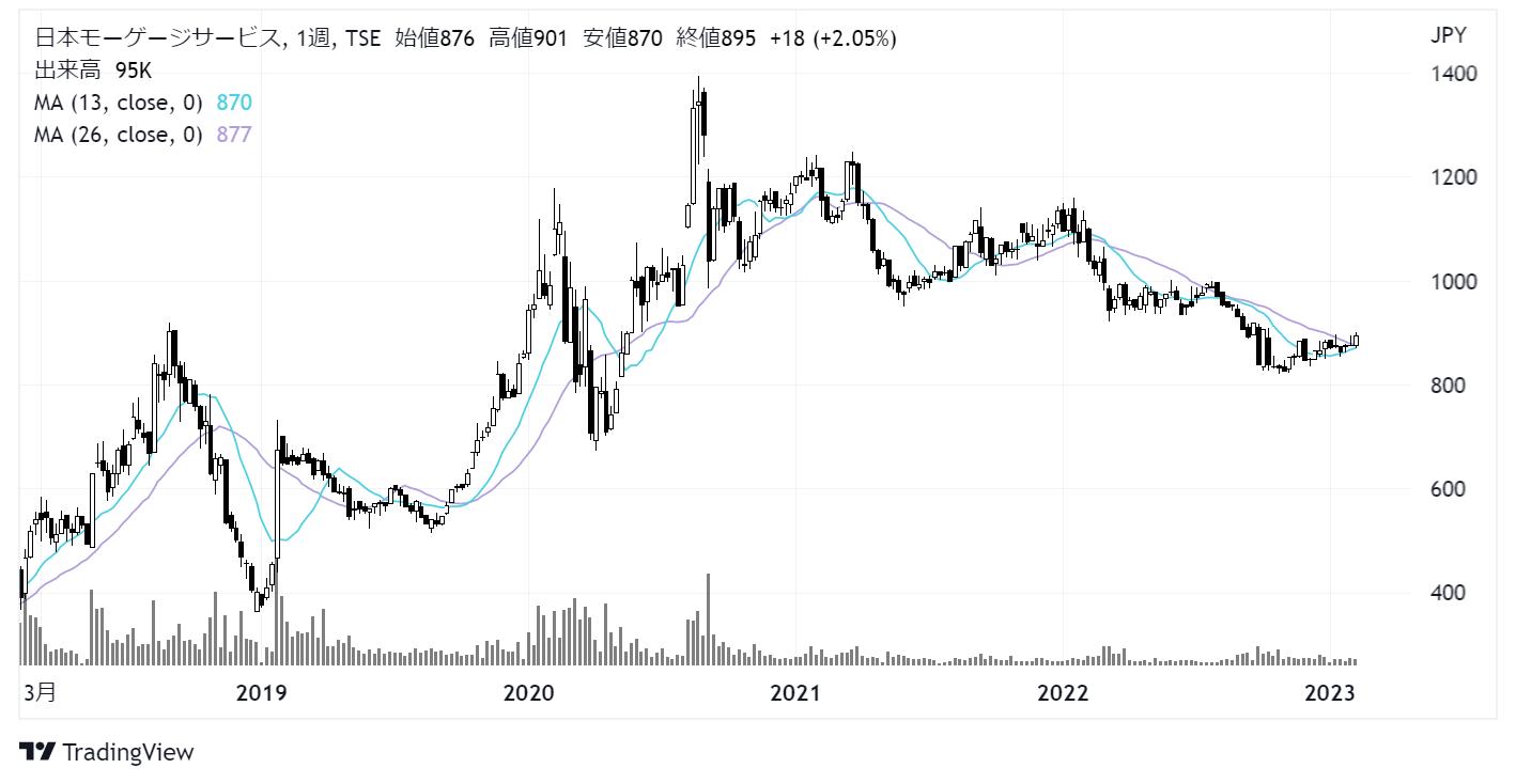 日本モーゲージサービス(7192)株価チャート|週足5年