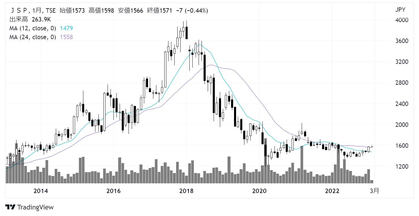 JSP(7942)株価チャート|月足10年