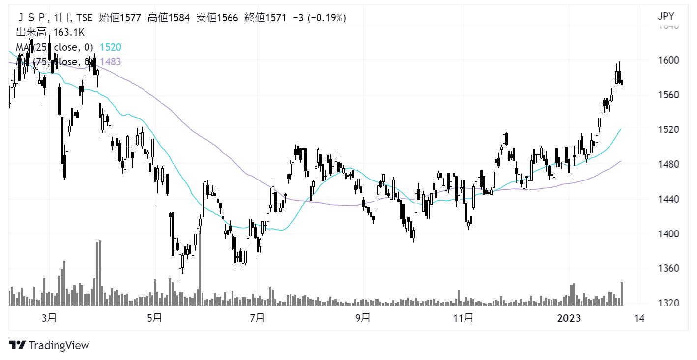 JSP(7942)株価チャート|日足1年