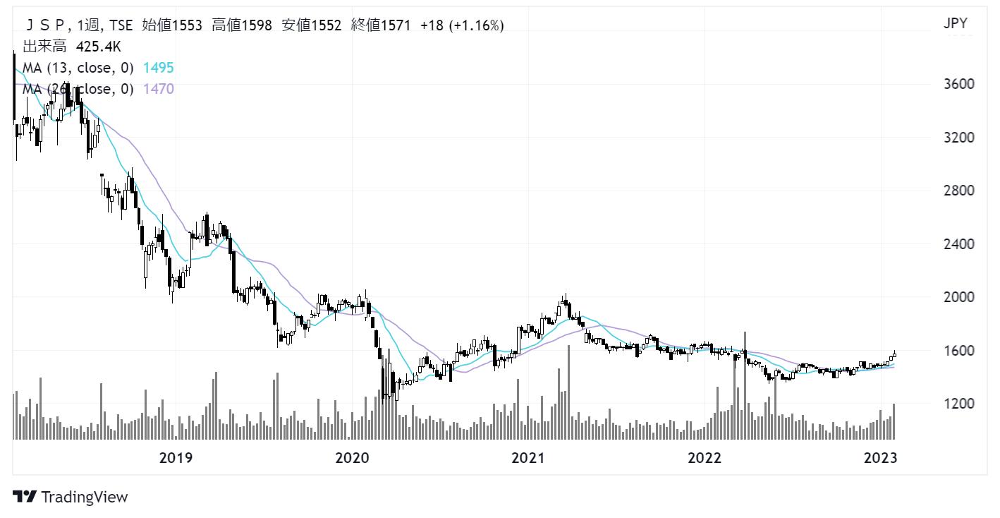 JSP(7942)株価チャート|週足5年
