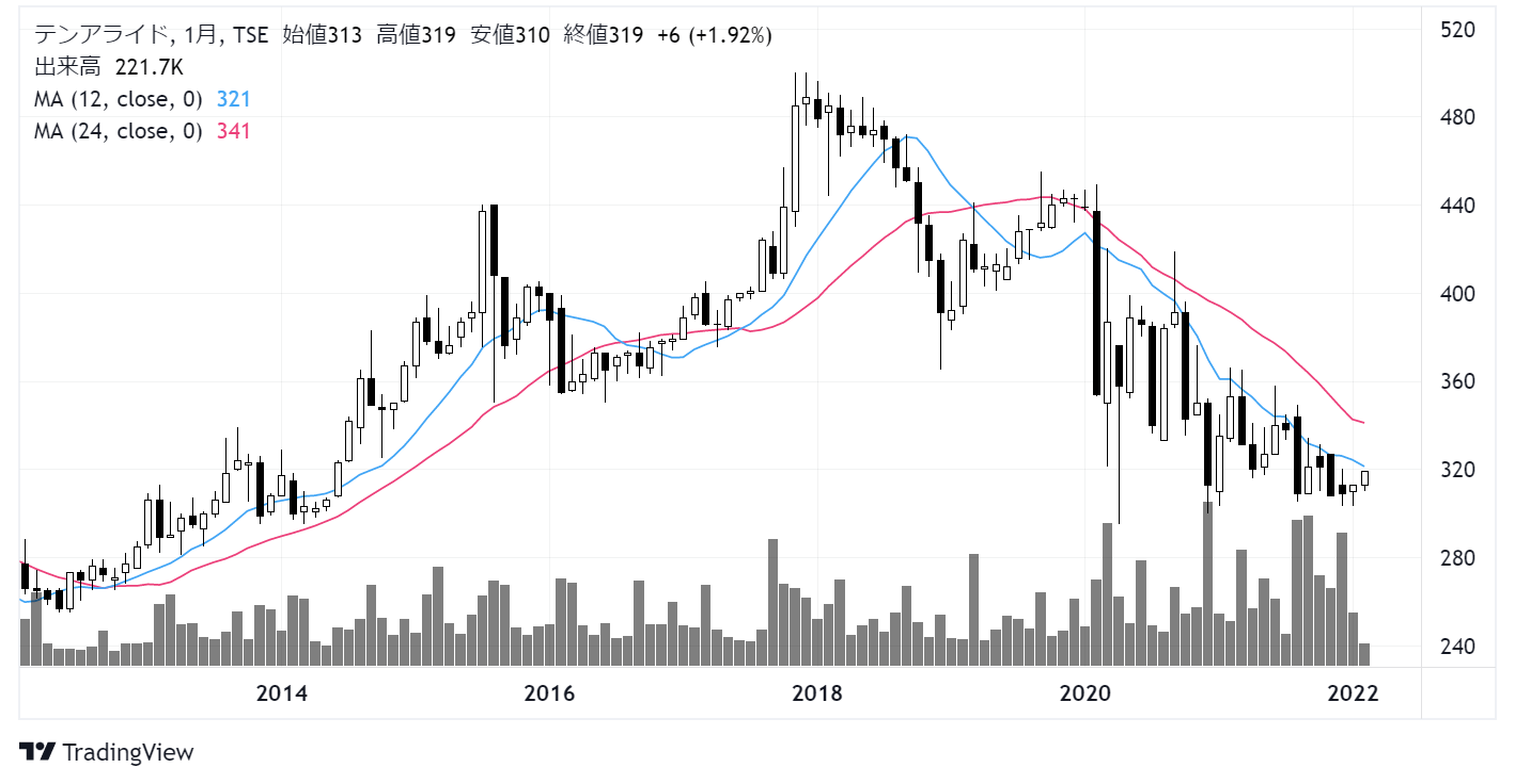 テンアライド(8207)株価チャート|月足10年
